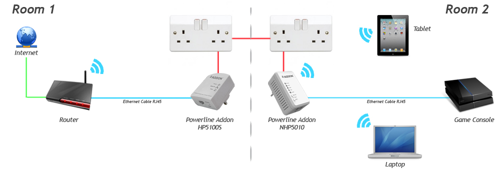 Addon Homeplug Powerline NHP5010BD1