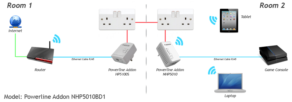 Addon NHP5010BD1 Homeplug Wireless Powerline