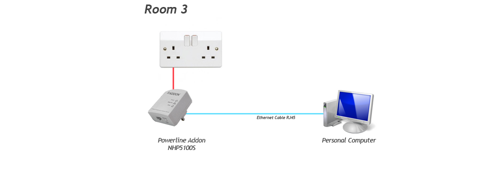 Addon HP5100-Triple homeplug powerline