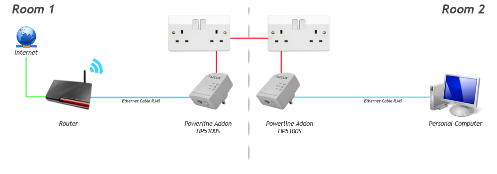 Addon hp5100s homeplug powerline